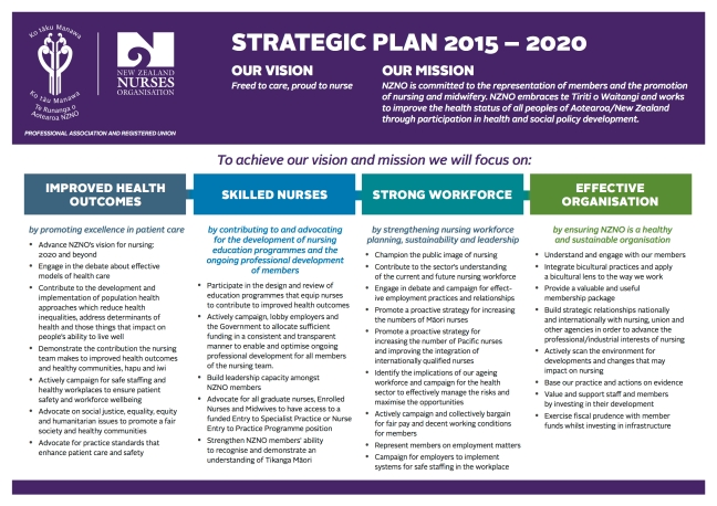 Draft NZNO Strategic Plan 2015-20 Part A for AGM